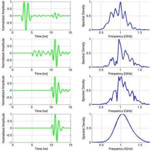 Зняття, обробка та аналіз осцилограм і векторних діаграм